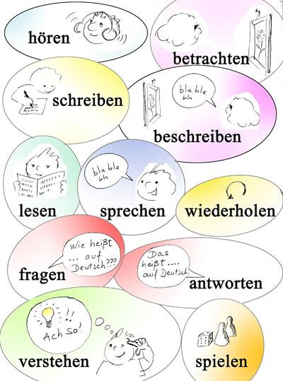 DaF Kurssprache: illustrierte Verben für den Deutschunterricht - hören, schreiben, lesen, sprechen, wiederholen, betrachten, beschreiben, fragen, antworten, verstehen, spielen
