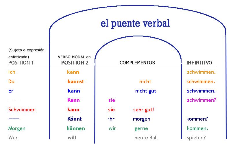Sintaxis: el puente verbal con verbos modales - Deutsch am Strand