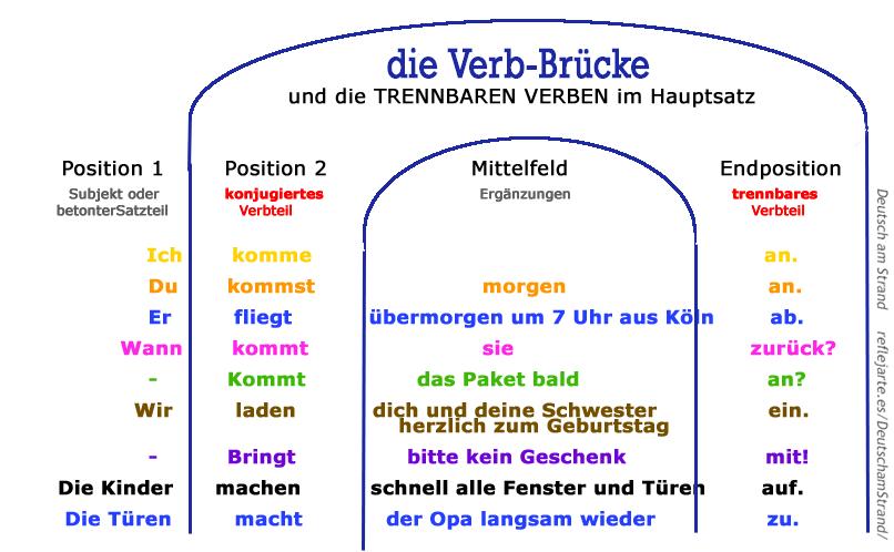 Die Verbbrücke: Trennverben im deutschen Hauptsatz