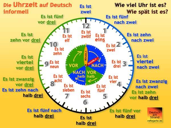 Die informelle Uhrzeit auf Deutsch · La hora informal en alemán · Deutsch am Strand @ reflejarte.es