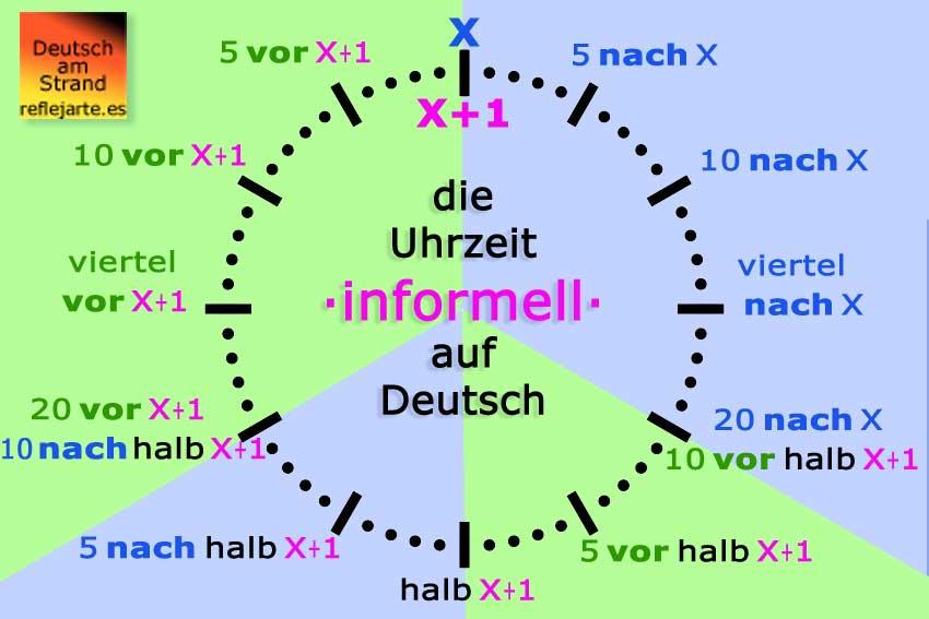 Informelle Uhrzeit auf Deutsch -Schematische Darstellung · la hora coloquial en alemán - esquema
